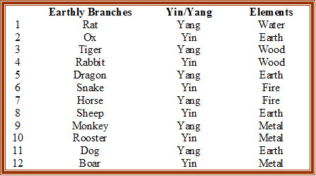 Earthly_Branches-Bazi-Paht-Chee-Chinese-calendar