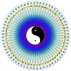 I-Ching-feng-shui